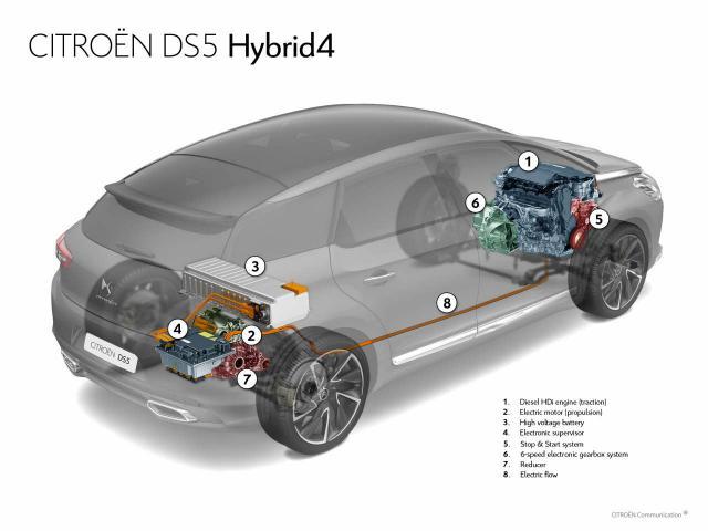 DS5 - Hybridný pohon