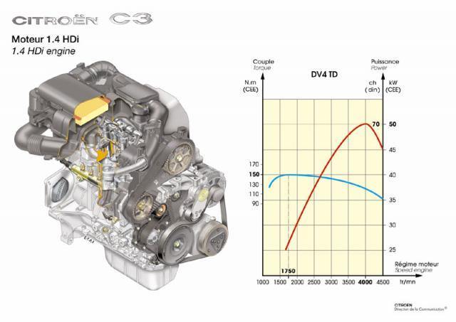 Motor 1.6 hdi C3