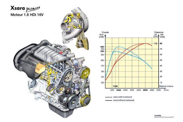 Motor 1,6 hdi 16V
