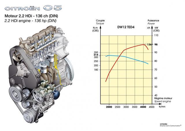 Motor 2.2 HDI