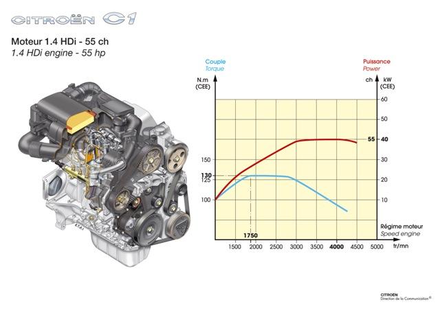 Motor 1.4 hdi