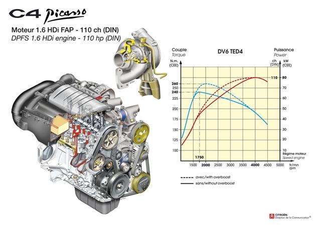 Motor 1.6 HDI