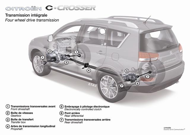 Podvozok C-Crosser