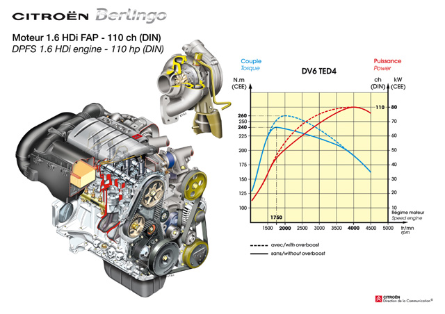 Nové Berlingo - motor 1.6 hdi