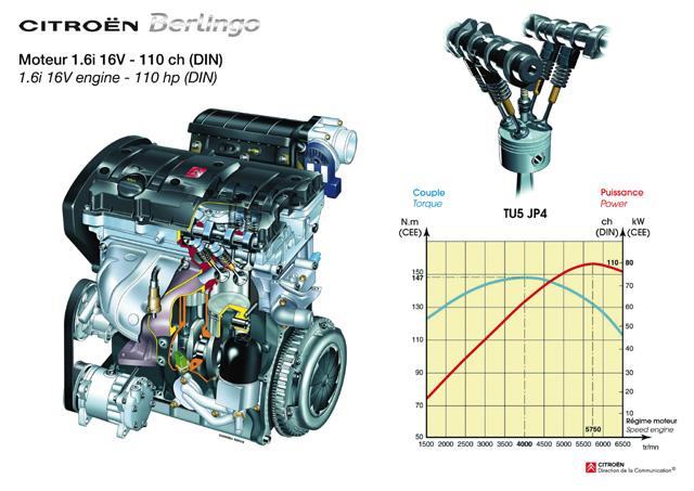 Nové Berlingo - motor 1.6i 16V